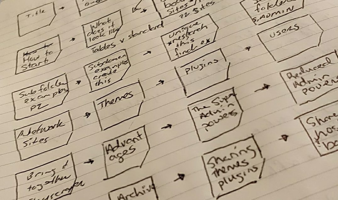 Slide Deck Presentation Mapping