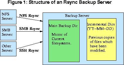 RSYNC Backup Process