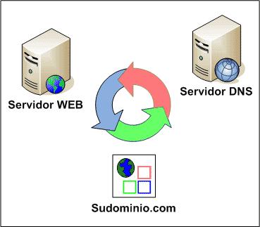servidor-dns
