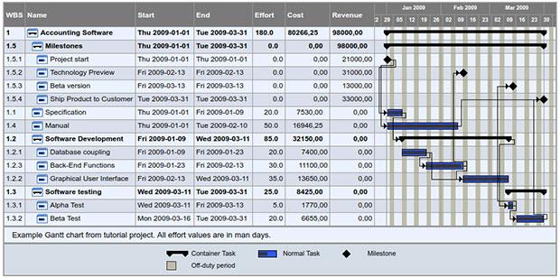 TaskJuggler screenshot