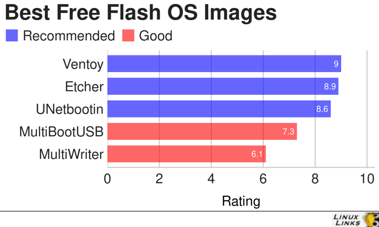 Flash OS images