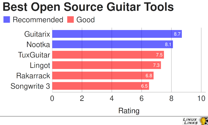 Best Free Open Source Guitar Tools