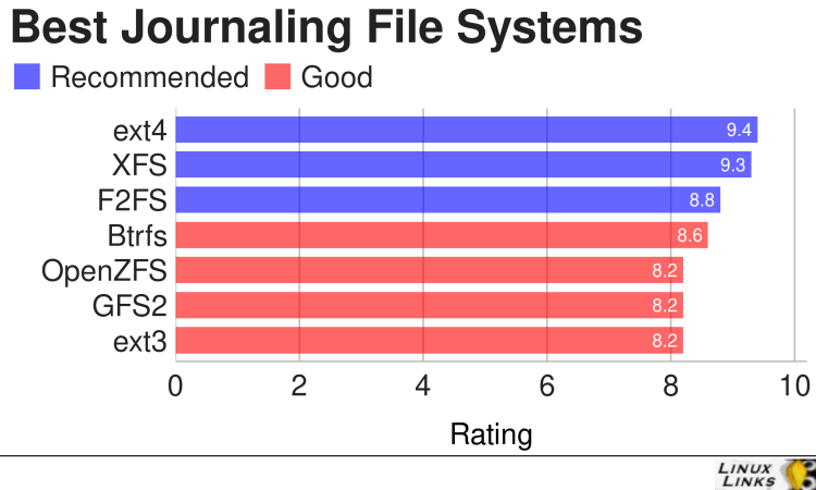 Best Free and Open Source Journaling File Systems