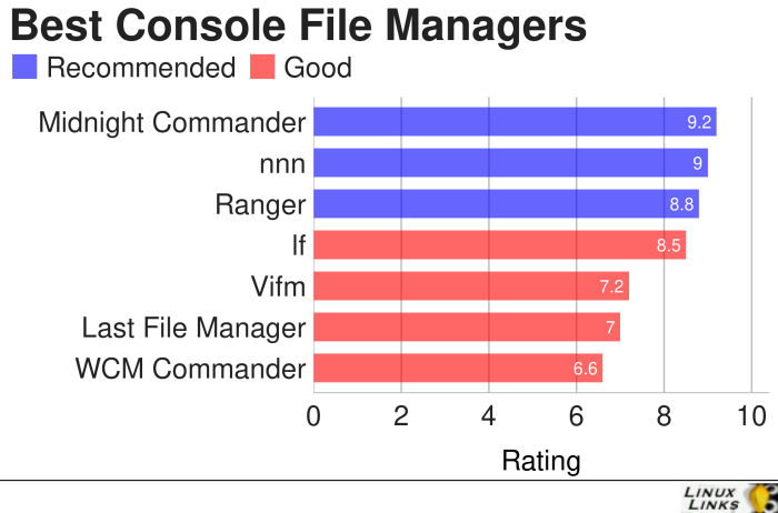 Best-Console-File-Managers-Software