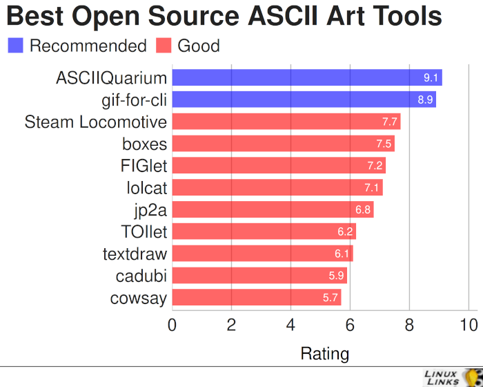 Best Free and Open Source ASCII Art Tools