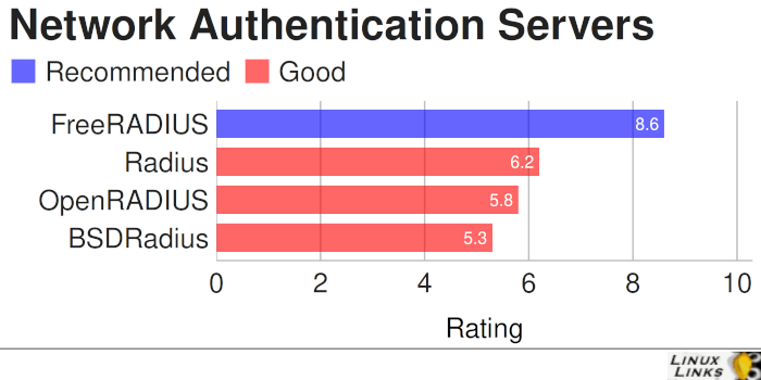 Best Free and Open Source Network Authentication Servers