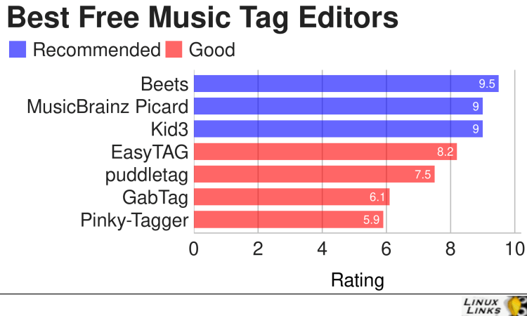 Best Free and Open Source Music Tag Editors