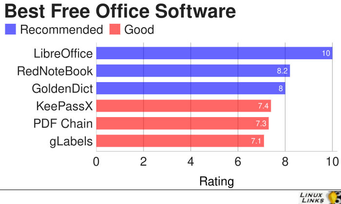 Office-Software-Best-Free-Software