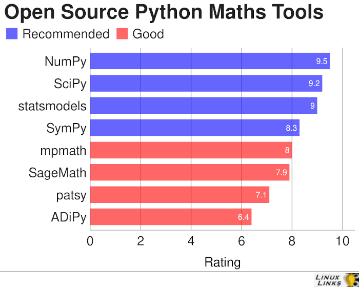Excellent Free and Open Source Python-Based Maths Tools