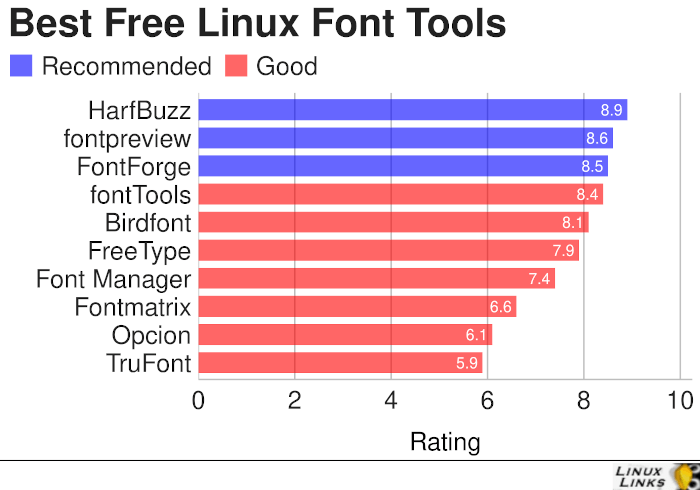 Linux Font Tools
