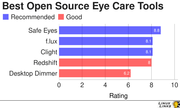 Best Free and Open Source Eye Care Tools