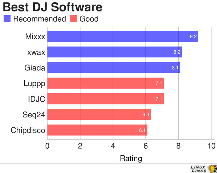 Best Free Linux Software for DJs - LinuxLinks
