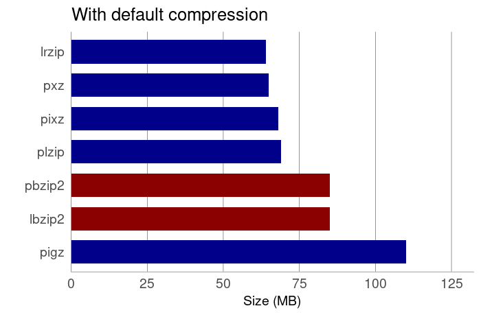 Best Linux Multi-Core Compression Tools - Page 2 of 5