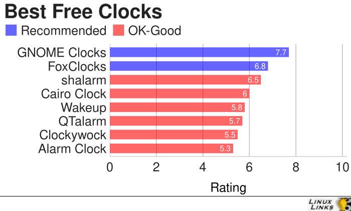 Clocks-Best-Free-Software