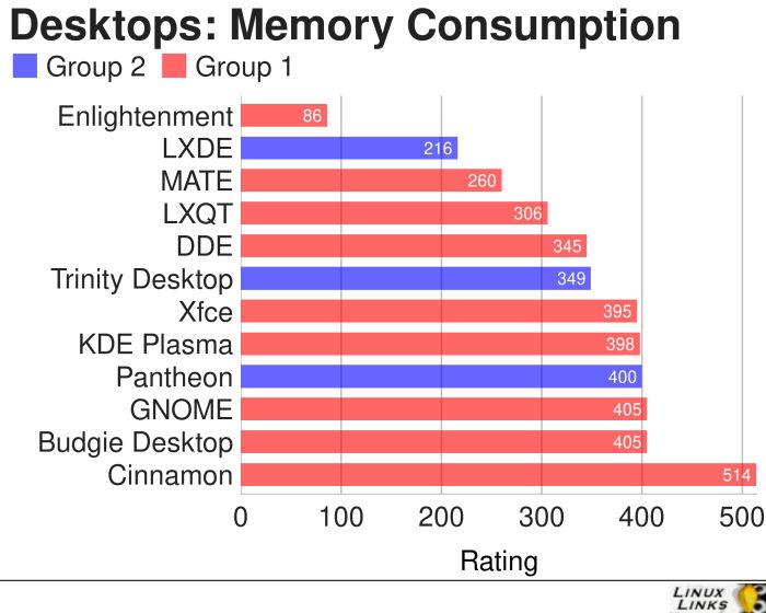 Desktops-Memory-Consumption-All