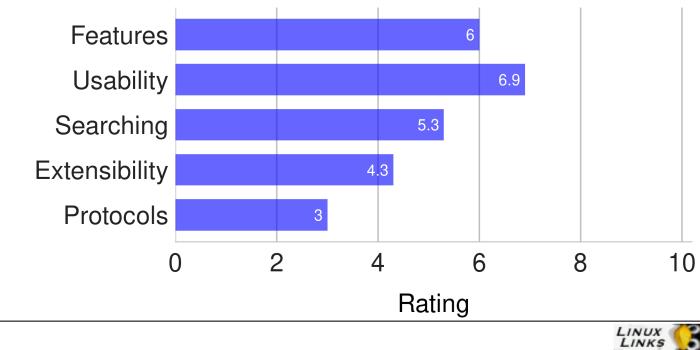 File-Commander-Scores