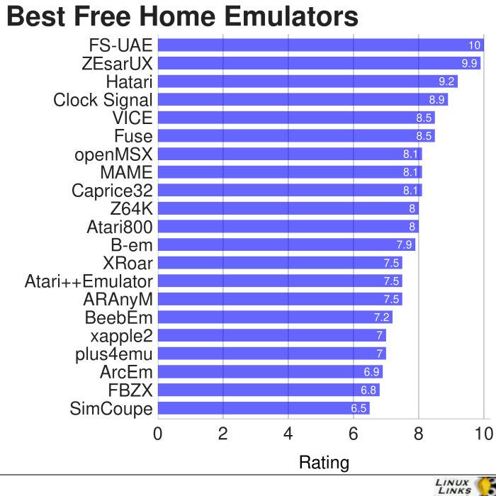Home-Emulators-Best-Free-Software