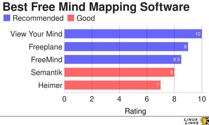 Mind-Mapping-Software-Best