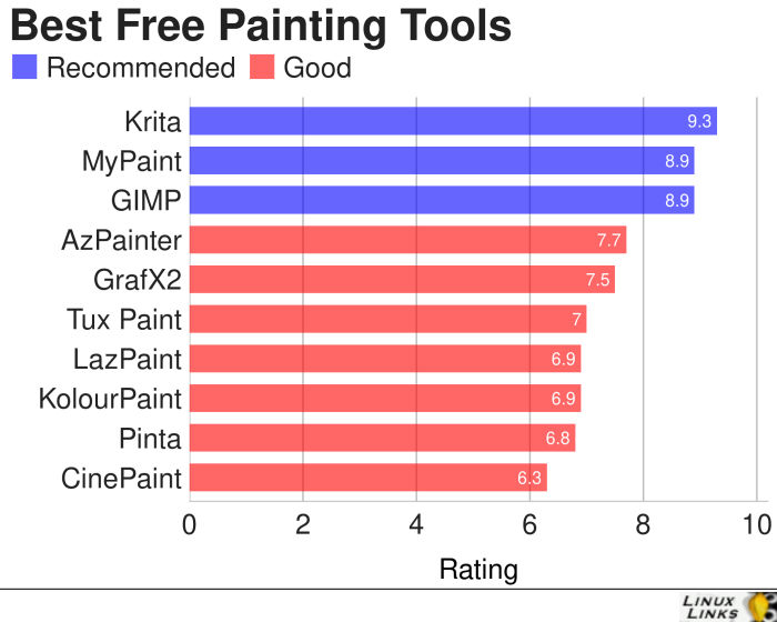 Painting-Tools-Best-Free-Software