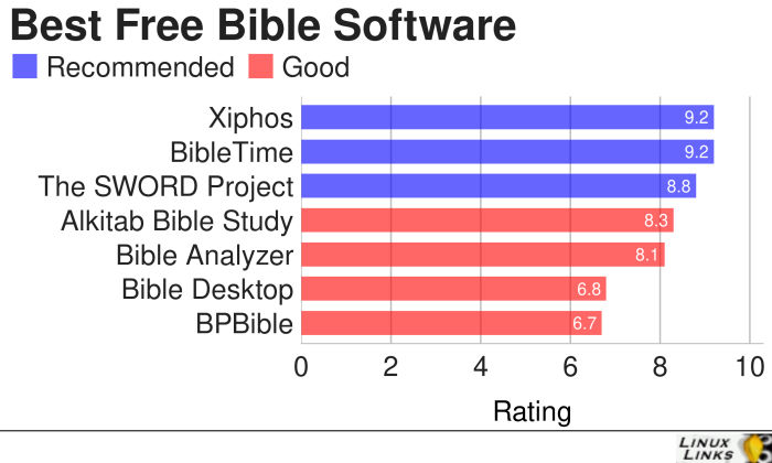 7 Best Free Linux Bible Software - LinuxLinks