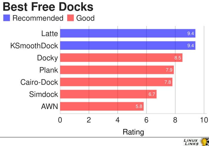 Docks-Best-Free-Software