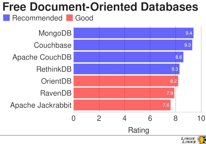 Document-Oriented-Databases-Best-Free-Software