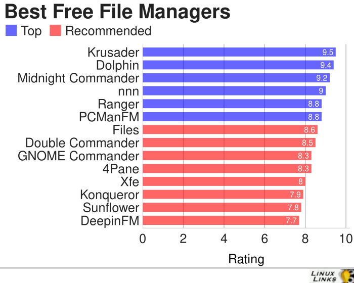 14 Best Free Linux File Managers - LinuxLinks