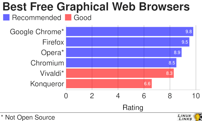 6 Excellent Graphical Web Browsers - LinuxLinks