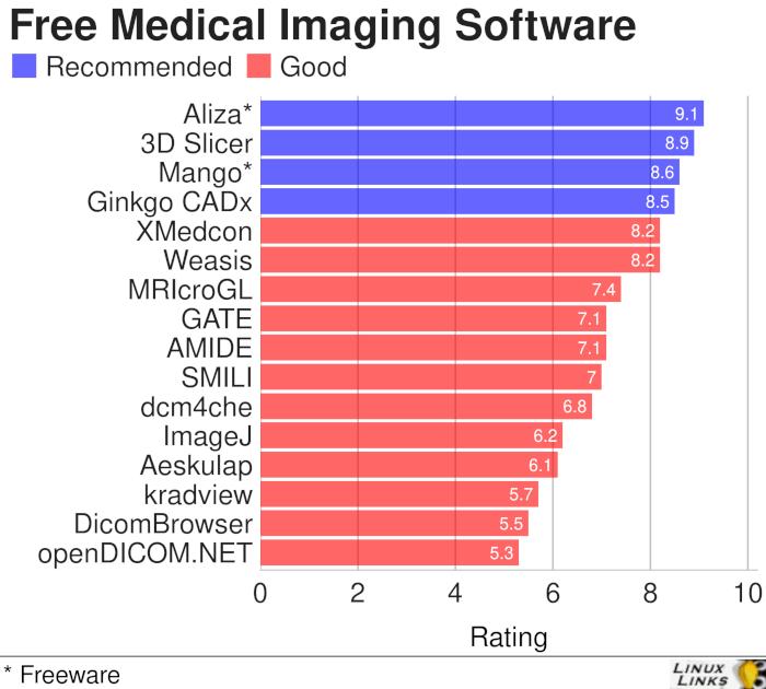 16 Best Free Linux Medical Imaging Software - LinuxLinks