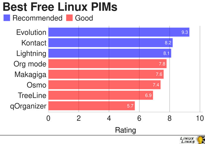 PIM-Best-Free-Software