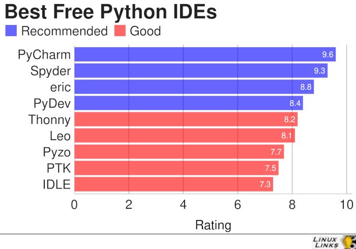 Python-IDEs-Best-Free-Software