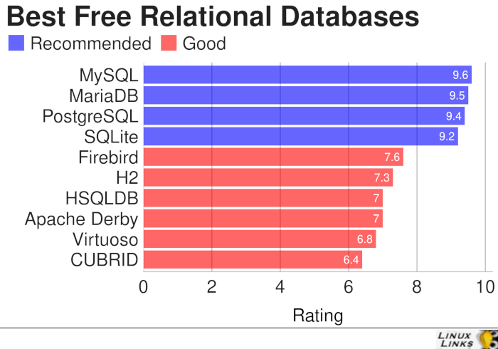 Relational-Databases-Best-Free-Software
