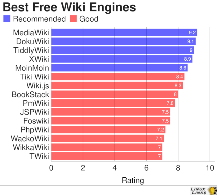 15 Best Free Linux Wiki Engines - LinuxLinks