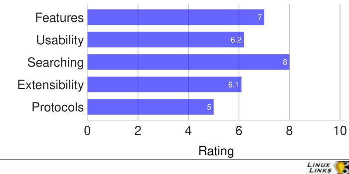 Worker-Scores