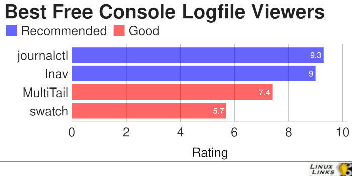 Console-Logfile-Viewers-Best-Free-Software