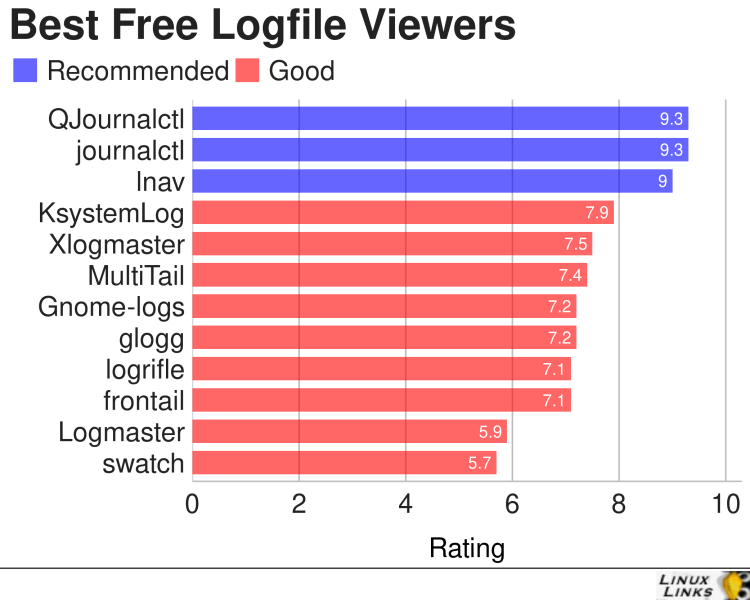 Logfile Viewers