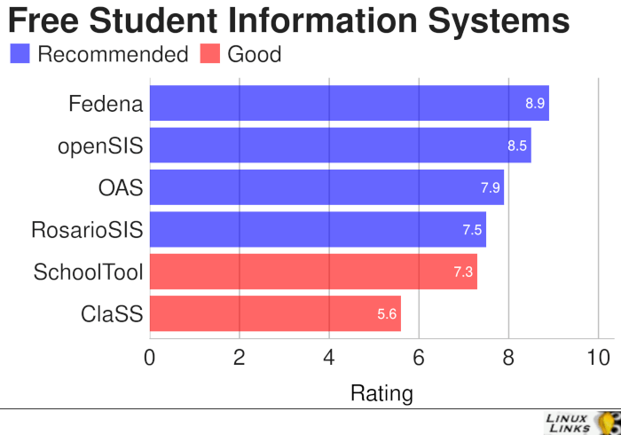Student-Information-Systems-Best-Free-Software