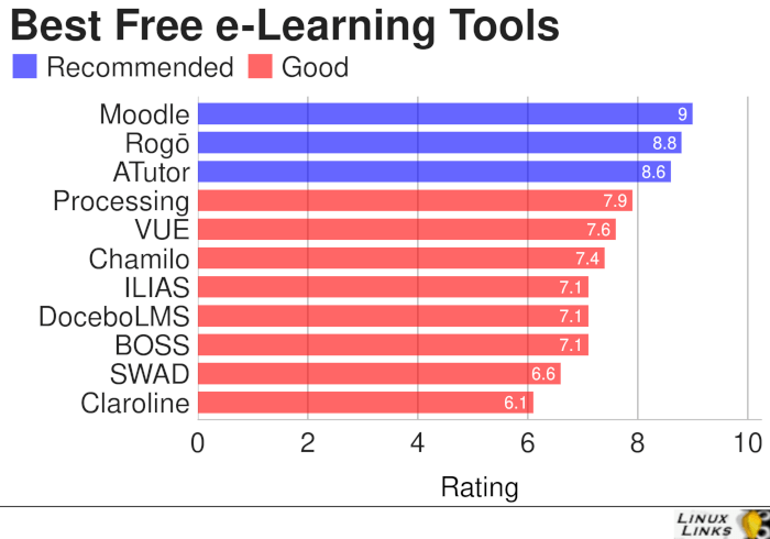 e-Learning-Tools-Best-Free-Software
