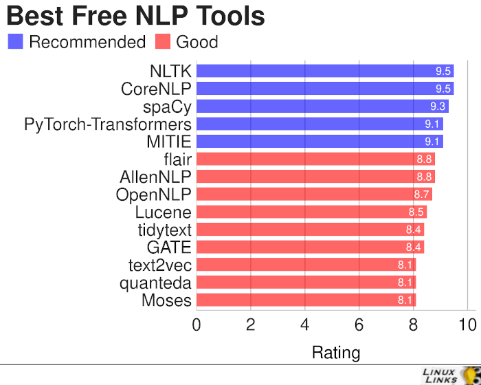 Best Free Natural Language Processing Tools