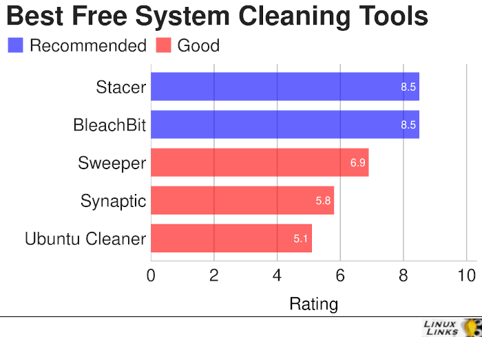 System Cleaning Tools