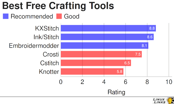 Best Free Linux Crafting Software