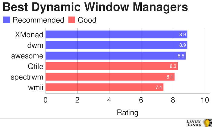 Best Free Dynamic Window Managers