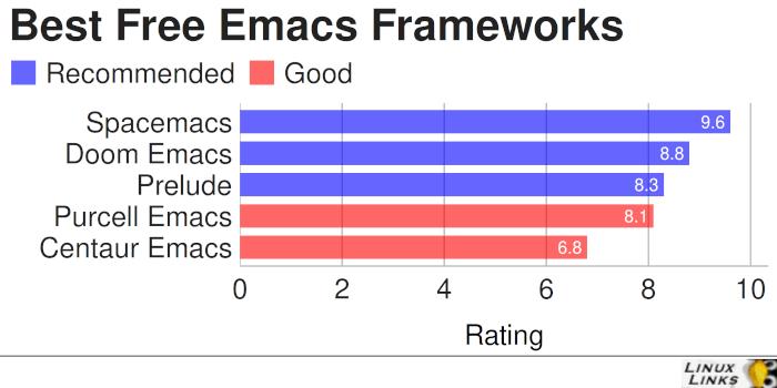 Best Free Emacs Configuration Frameworks