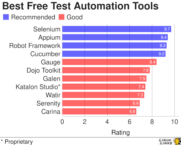 Best Free Test Automation Tools
