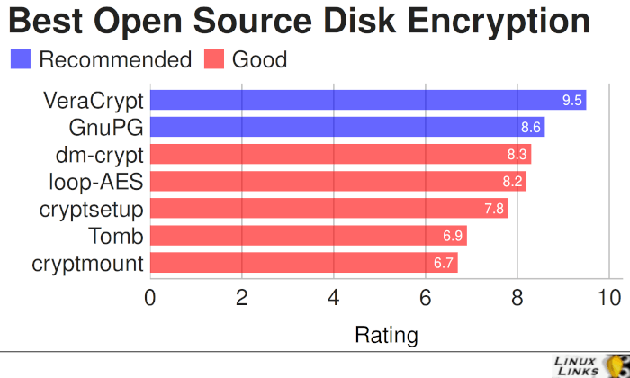 Best Free and Open Source Disk Encryption Tools