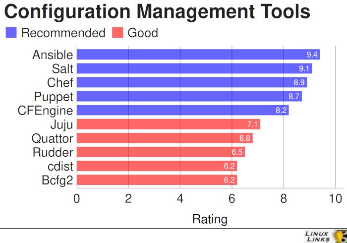 Best Free Open Source Linux Configuration Management