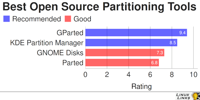 Best Free and Open Source Partitioning Tools