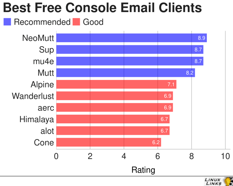 Console Based Email Clients