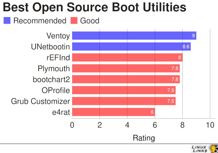 Best Free and Open Source Boot Utilities