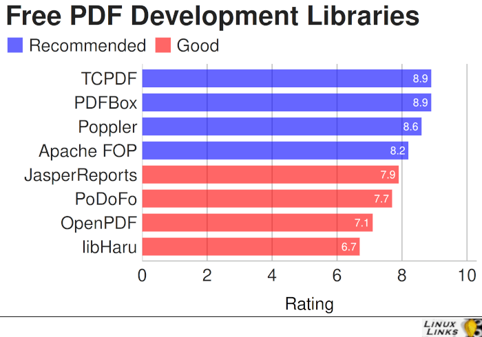 Best Free and Open Source PDF Development Libraries